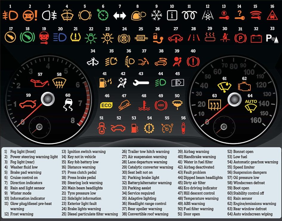Dashboard Icons What They Mean Vs What You Think They Mean