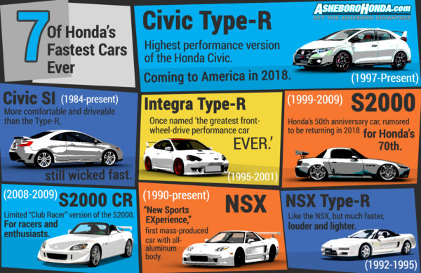 7 Fastest Honda Cars
