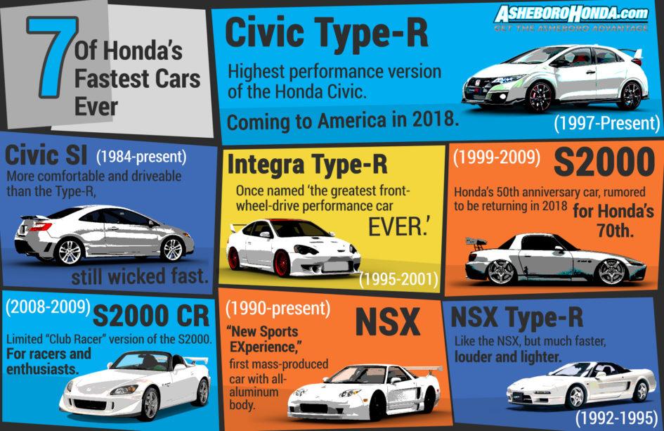 7 Fastest Honda Cars